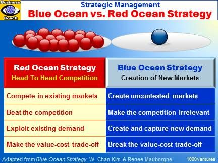 strategy_blue_vs_red_ocean Business  Marketing Analysis Tools