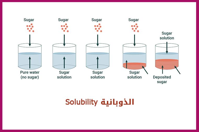 Pin By Chemistry On الكيمياء العضوية Solubility Bar Chart Pure Water