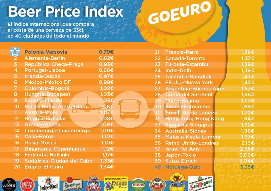Comparativa del precio de la cerveza en diferentes ciudades del mundo