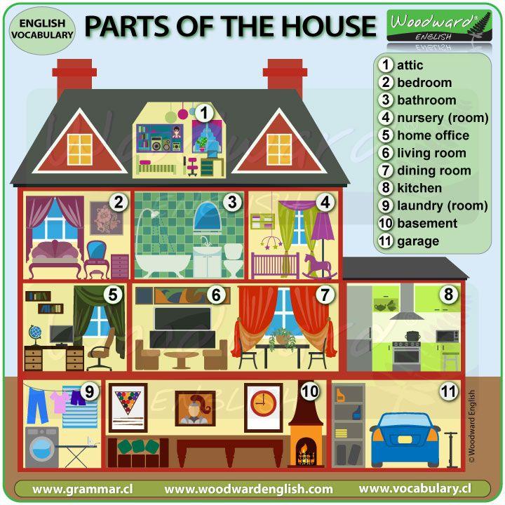 Parts Of The House Vocabulario En Ingles Idioma Ingles
