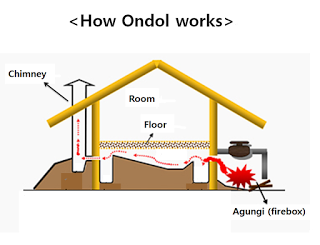 Ondol Heating System Fireplace Forced Air Floor Heating System