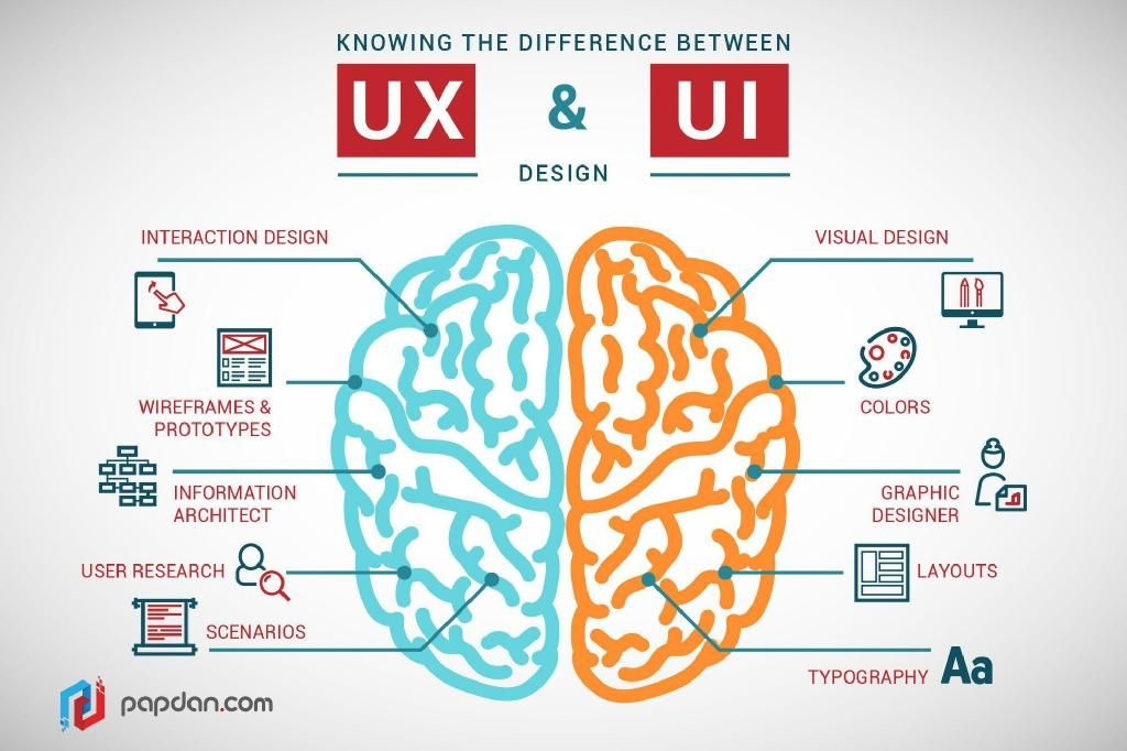 Know the difference between UX & UI!