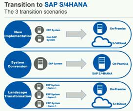 S4HANA Basics for a Technology Consultant   SAP HANA News & Updates
