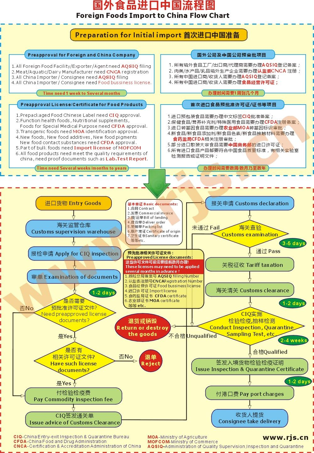 medium resolution of foreign food export to china process flow chart of china