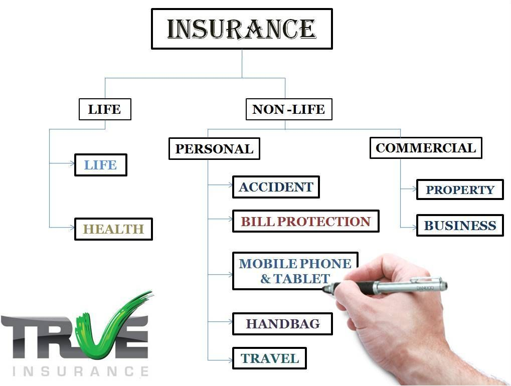 There Are Several Cases Of Indemnity Offered By Insurance Companies It Altogether Depends On Us What Insurance Sales Homeowners Insurance Coverage Insurance