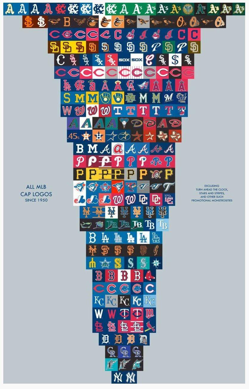 All Mlb Cap Logos Since 1950 Mlb Logos Mlb Baseball Teams Logo