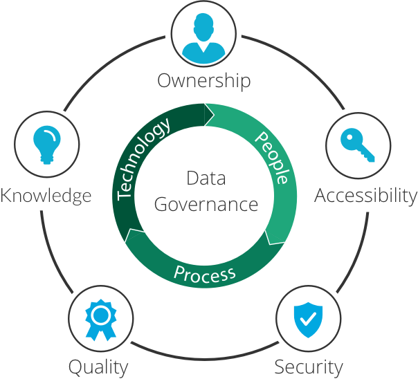 Make Sure You Have A Data Governance Strategy To Identify Important Data Across Y Master Data Management Information Security Governance Information Governance