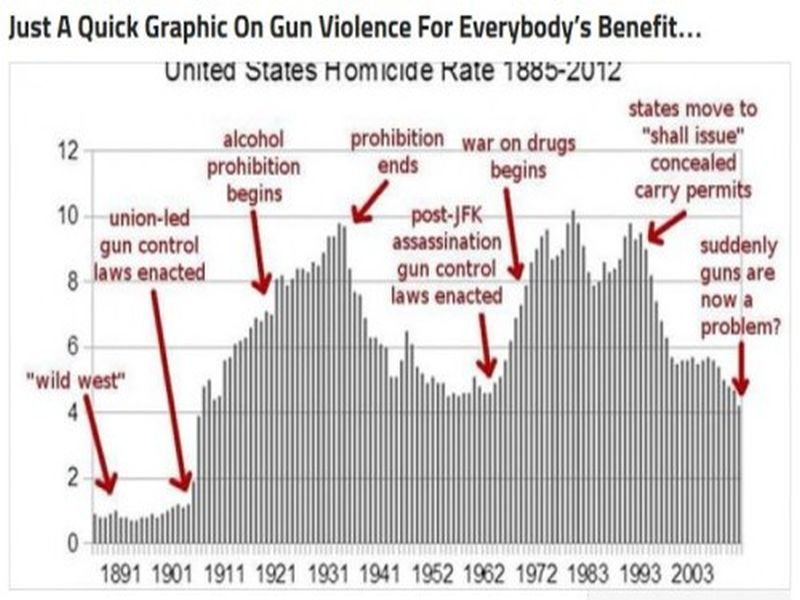 United States homicide rate 1885 to 2012 Nope, doesnu0027t look like - control chart