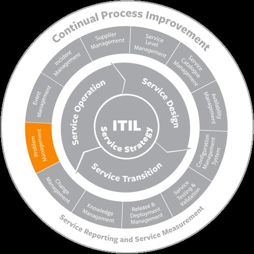 Problem Management: Image Result For Itil Problem Management Process Flow