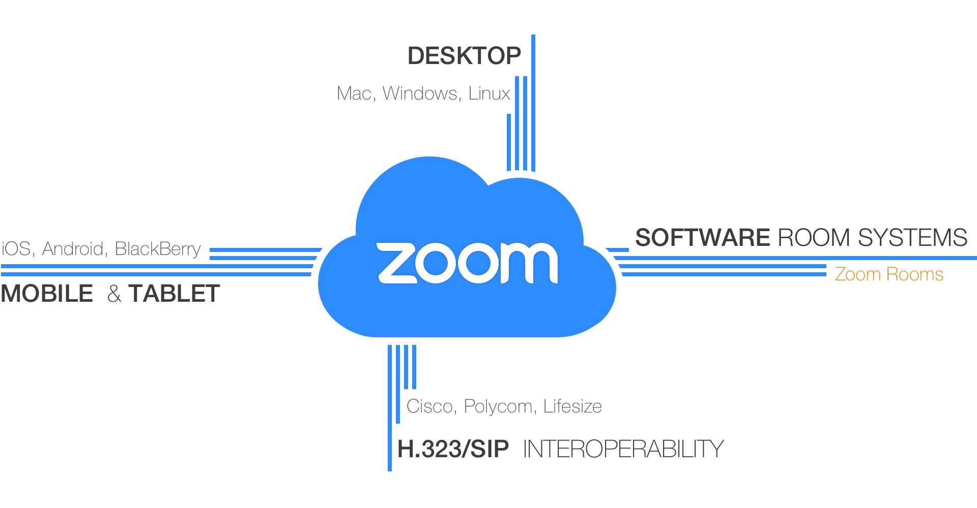 Zoom unifies cloud video conferencing, simple online
