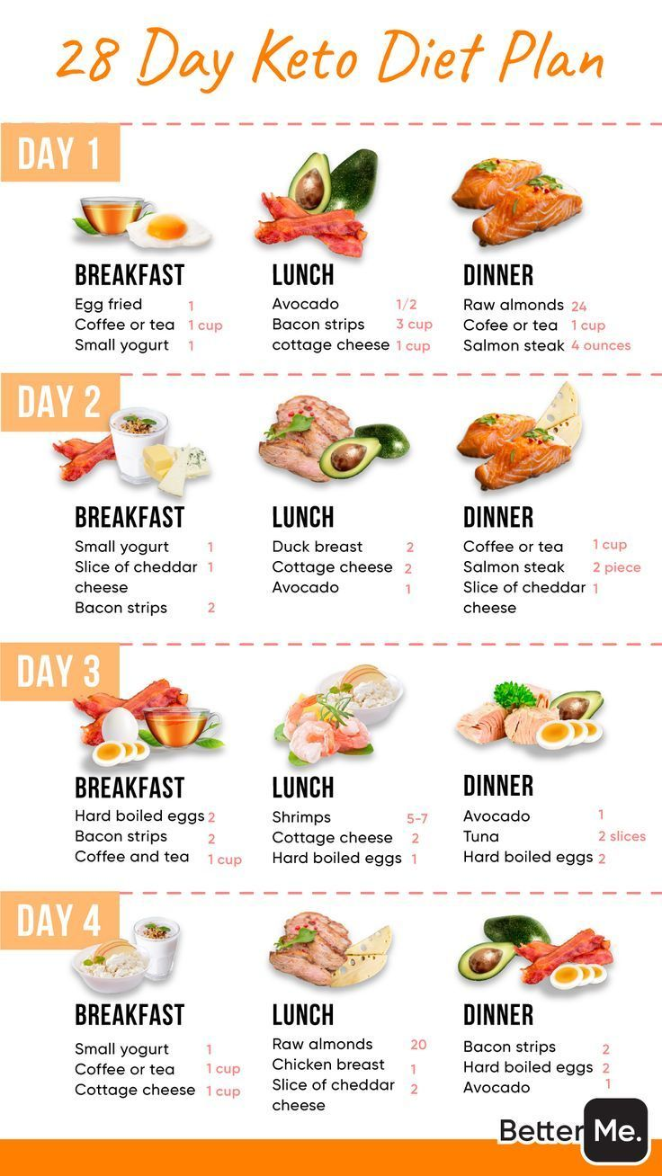 Start your Healthier Life Now! in 2021   Healthy food habits, Starting keto diet, Keto meal plan