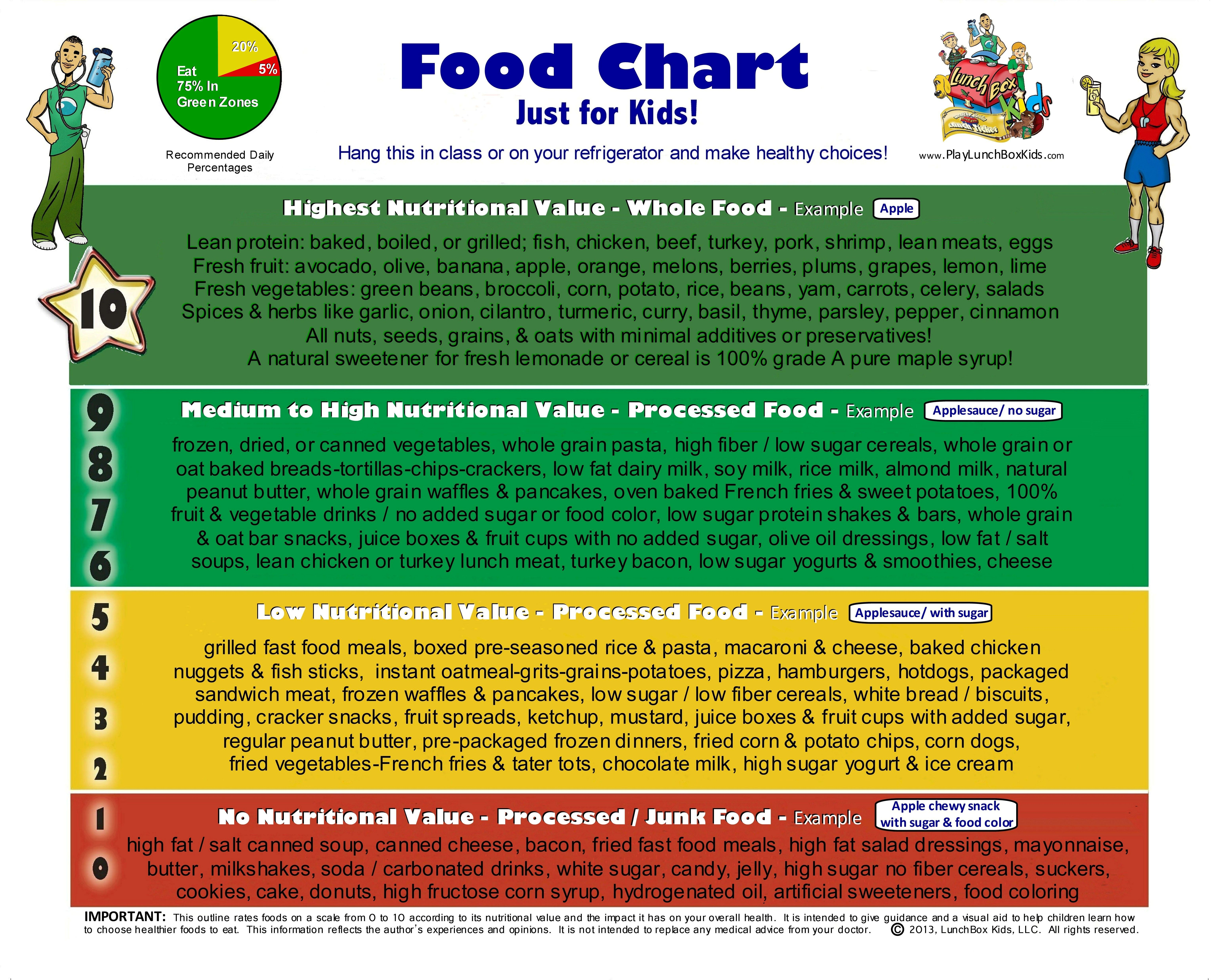 Food Scale Chart 0 10 From No Nutritional Value Junk Food