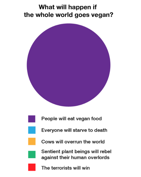 What Will Happen If The Whole World Goes Vegan Haha From The