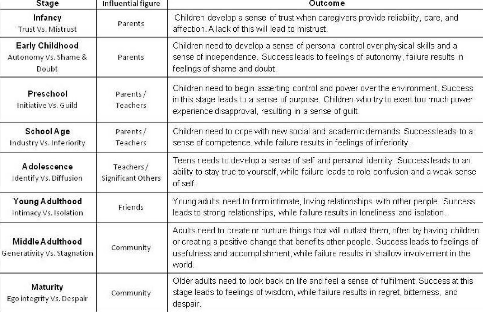 Pin By Debra Warren On Funnyyyy Pinterest Child Development Found This Handy Diagram Above The Web Jim Ekstrom Is Author Erickson Stages Of Psychosocial Erikson