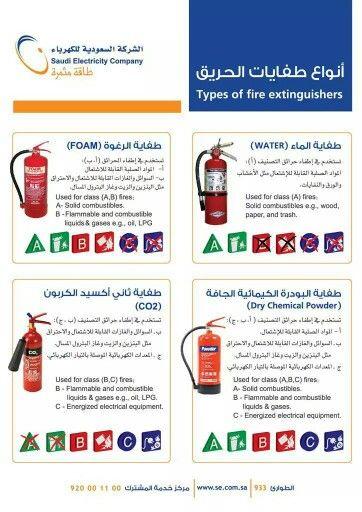 أنواع طفايات الحريق Fire Extinguishers Company Types Types Of Fire