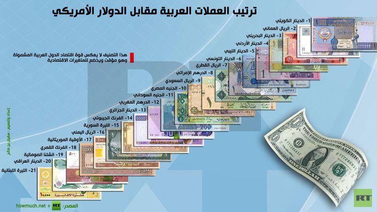 إنفوجرافيك ترتيب العملات العربية مقابل الدولار الأمريكي Screenshots Desktop Screenshot Map Screenshot