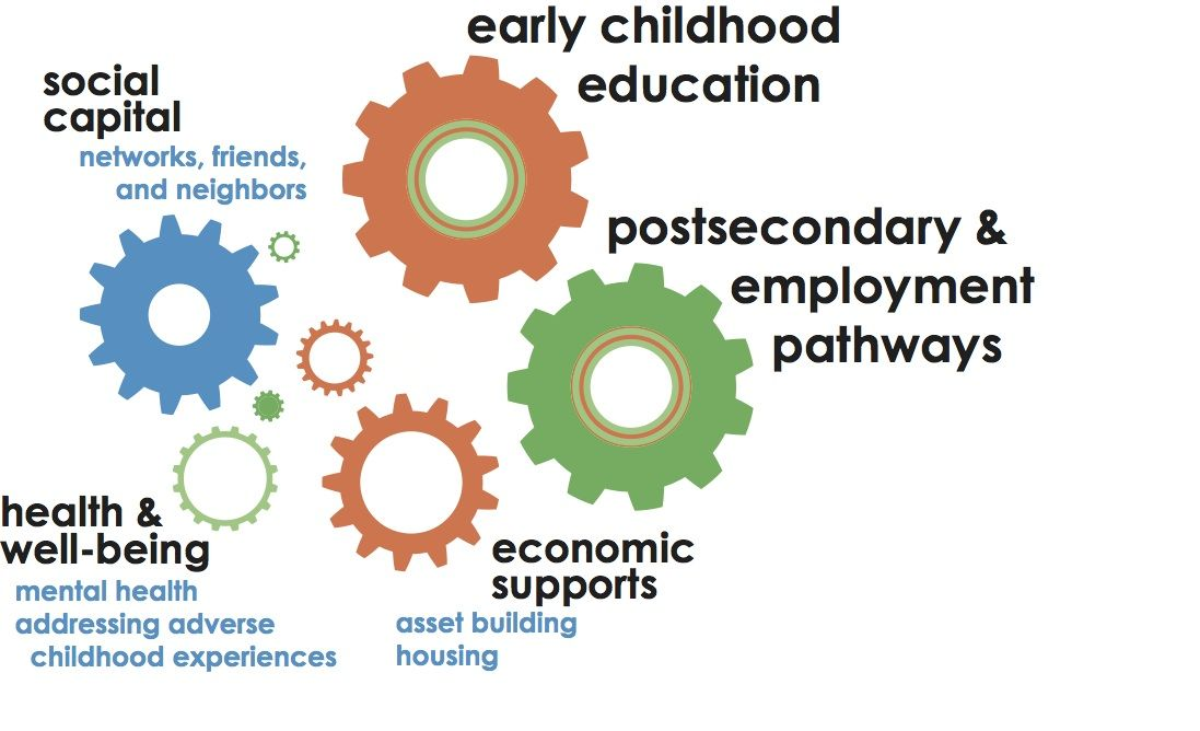 Education education poverty generation