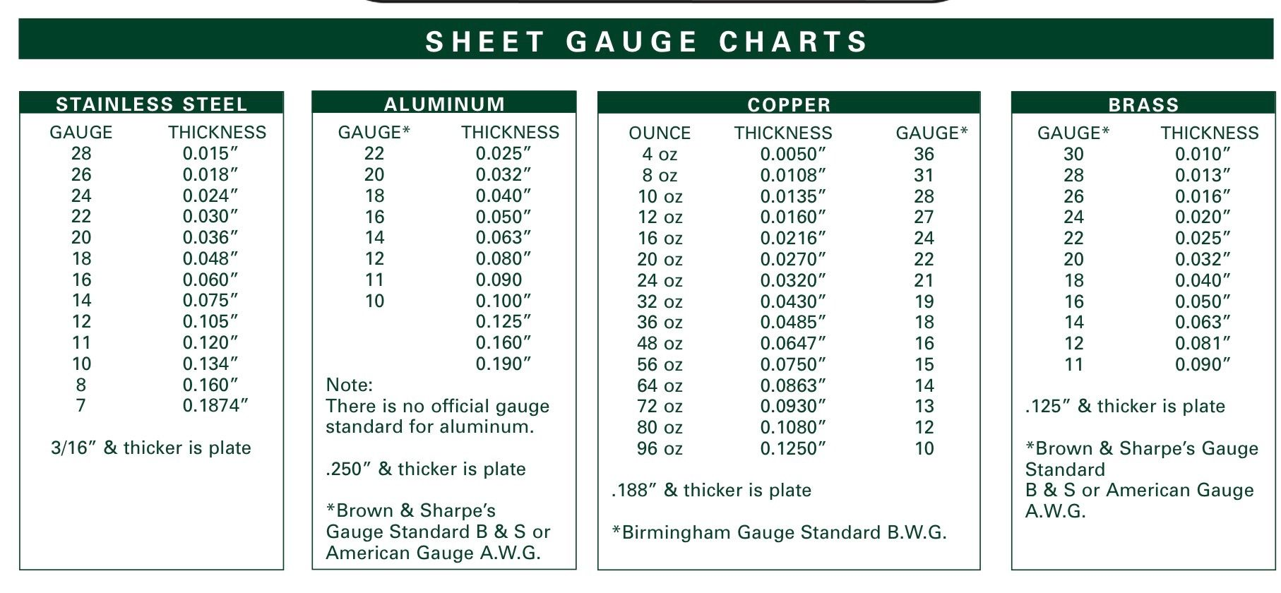 Pin By Laurie Simpson On Charts Sheet Metal Gauge Sheet Metal Shop Metal Gauge
