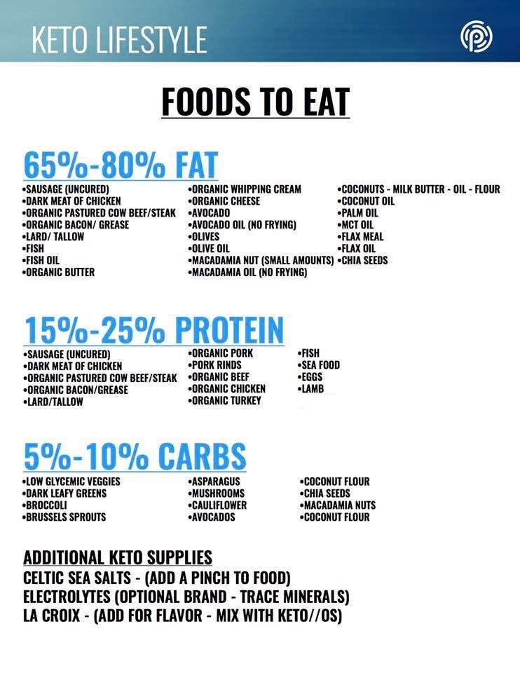 Fat Protein Efficient Diet Food List