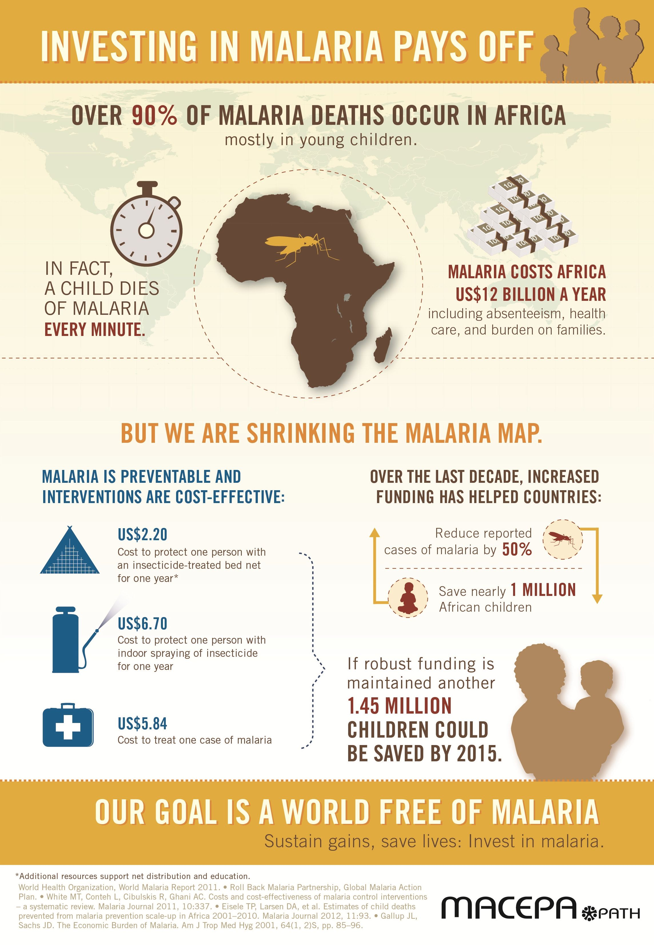 Awesome World Malaria Day infographic from MACEPA (Malaria