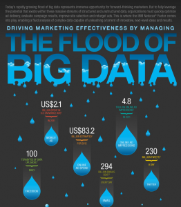IBM Big Data Infographic. Living in a world where data flow is colossal how can marketers become more effective in their activities?