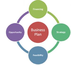 Help doing business plan