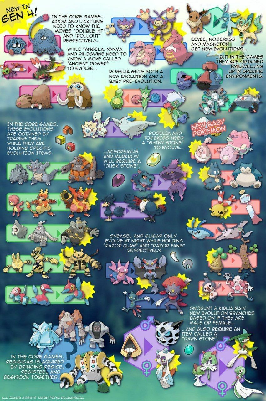 12 Pokemon Go Ideas Pokemon Go Pokemon Pokemon Tv