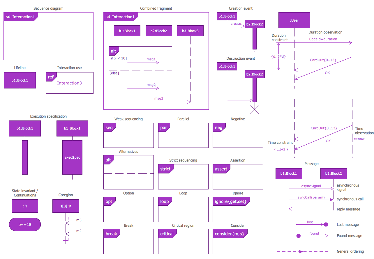 Design Elements — SysML Sequence Diagram