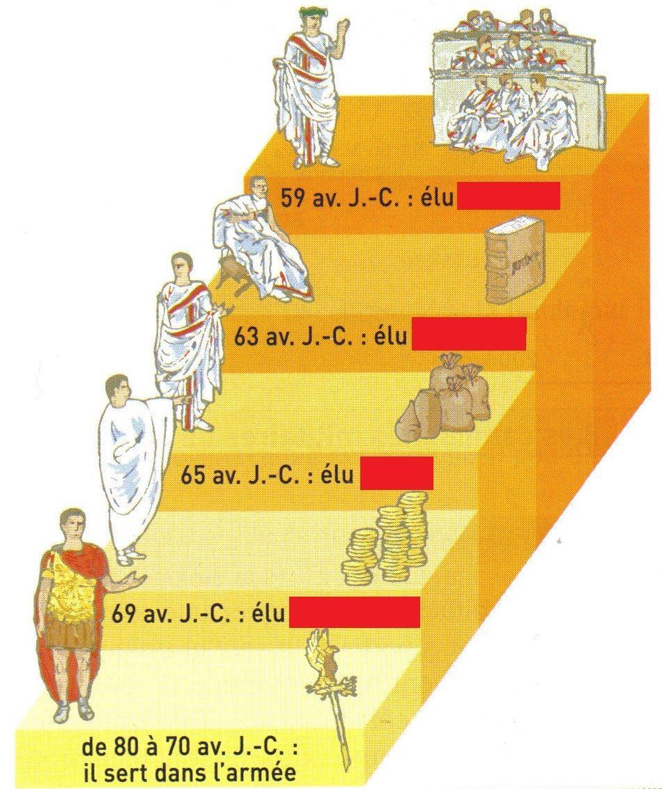 Cursus Honorum Cesar