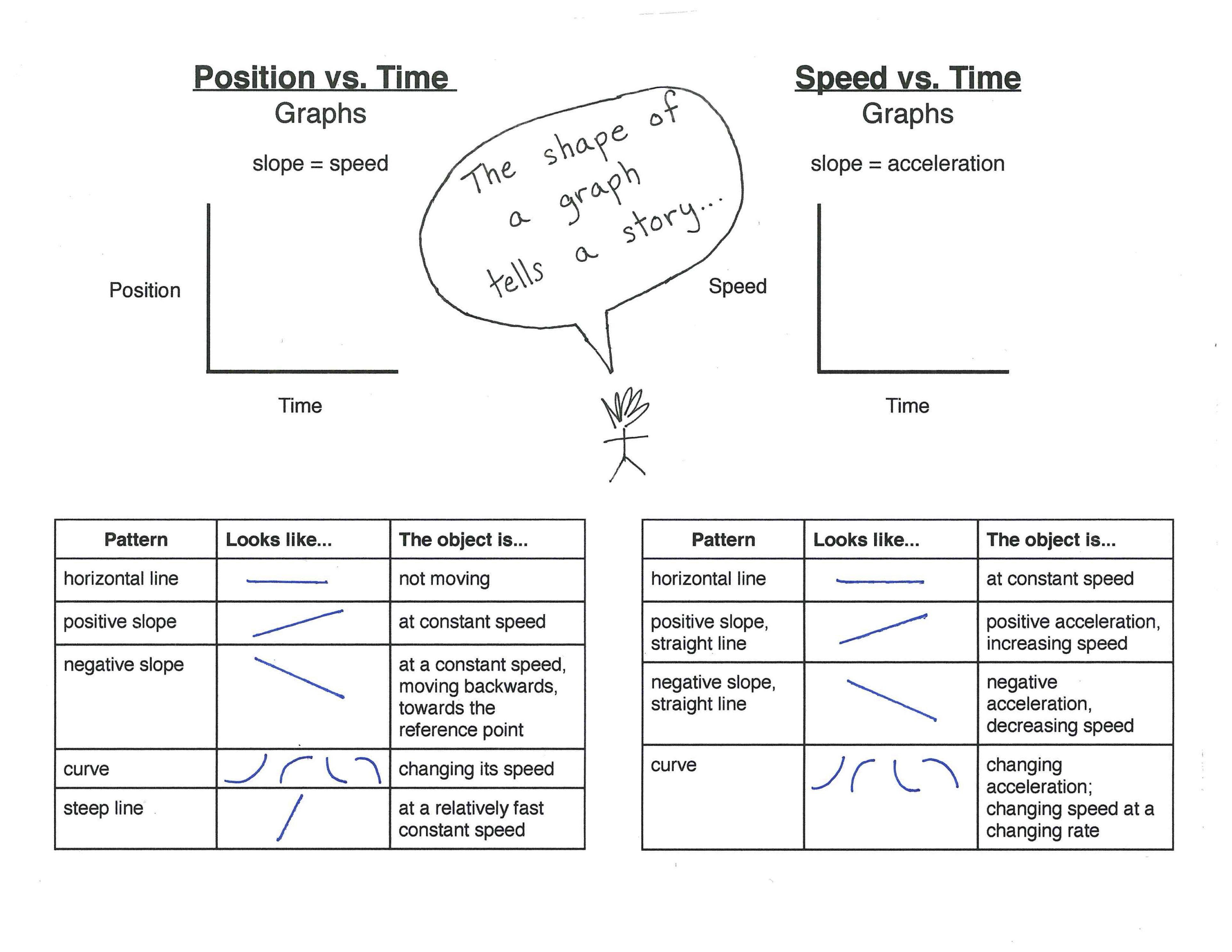 Learn How To Interpret Graphs Regarding Motion And Speed