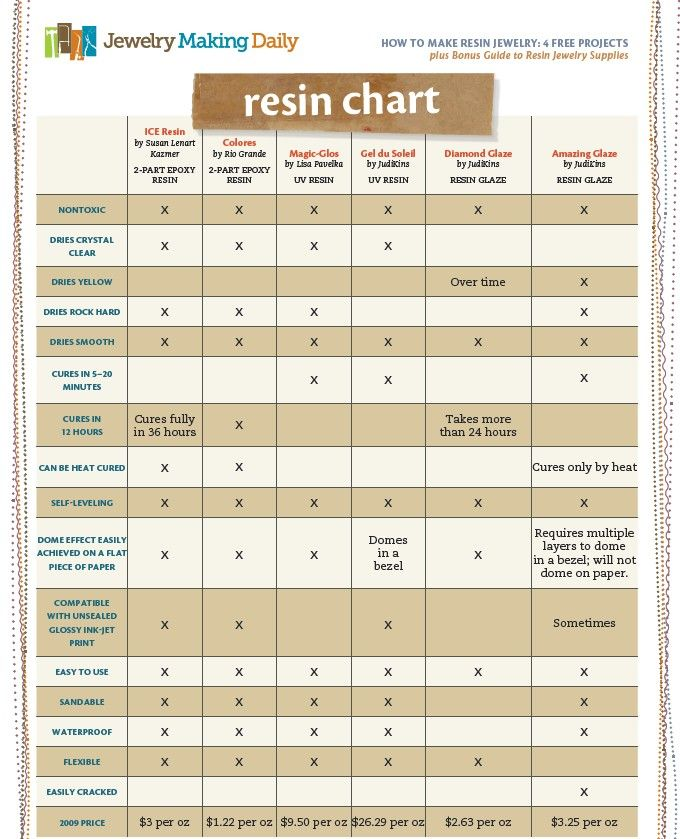 Epoxy Resin Comparison Chart From Jewelry Making Daily Study