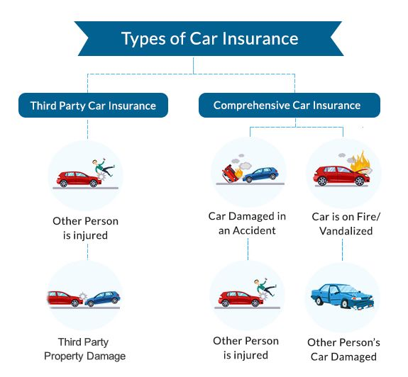 Car Insurance Near Me Will Be A Thing Of The Past And Here