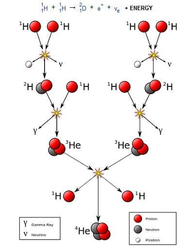 Diagram showing how hydrogen fuses to make helium quantum diagram showing how hydrogen fuses to make helium ccuart Gallery