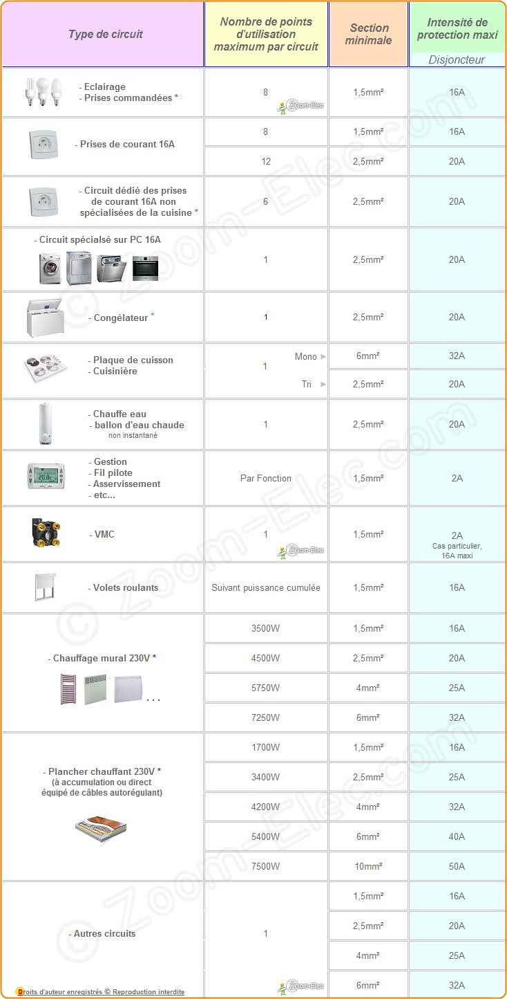 sections de c bles ou fils lectriques par type d 39 utilisation norme nf c 15 100 amendement 5 ou. Black Bedroom Furniture Sets. Home Design Ideas
