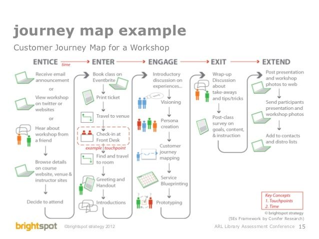 Library Service Design And Assessment Journey Map Example - Experience map example