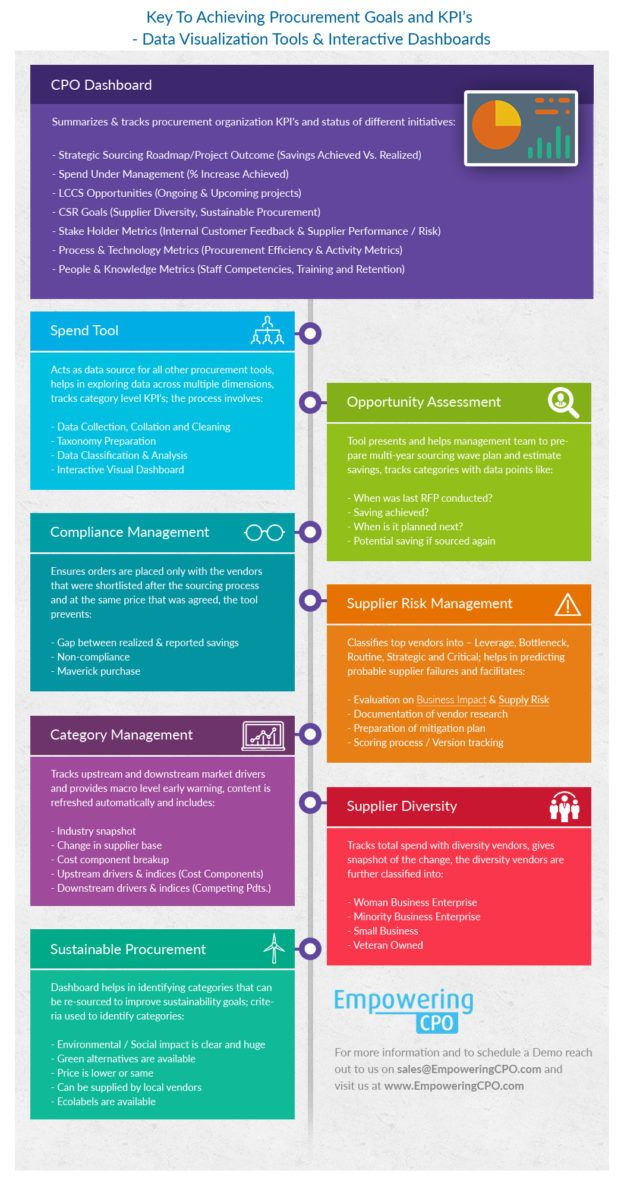 Key To Achieving Procurement Goals And Kpi S Procurement