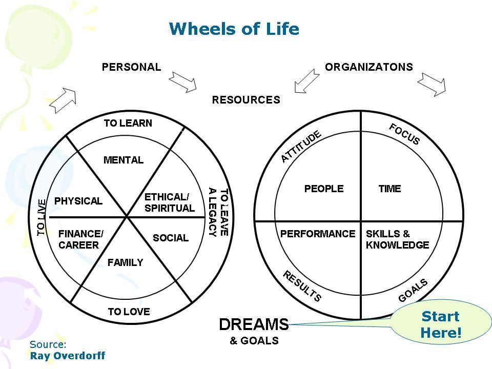Positive Power Strategies Inc May 2010 Wheel Of Life Tony Robbins Anthony Robbins