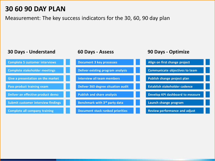 30 60 90 Day Plan Template Powerpoint | template | 90 day plan, How