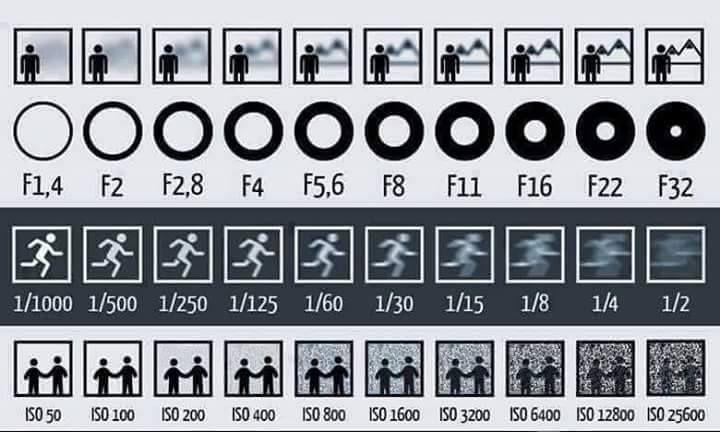 一圖看懂光圈、快門、Iso 與相片效果關係