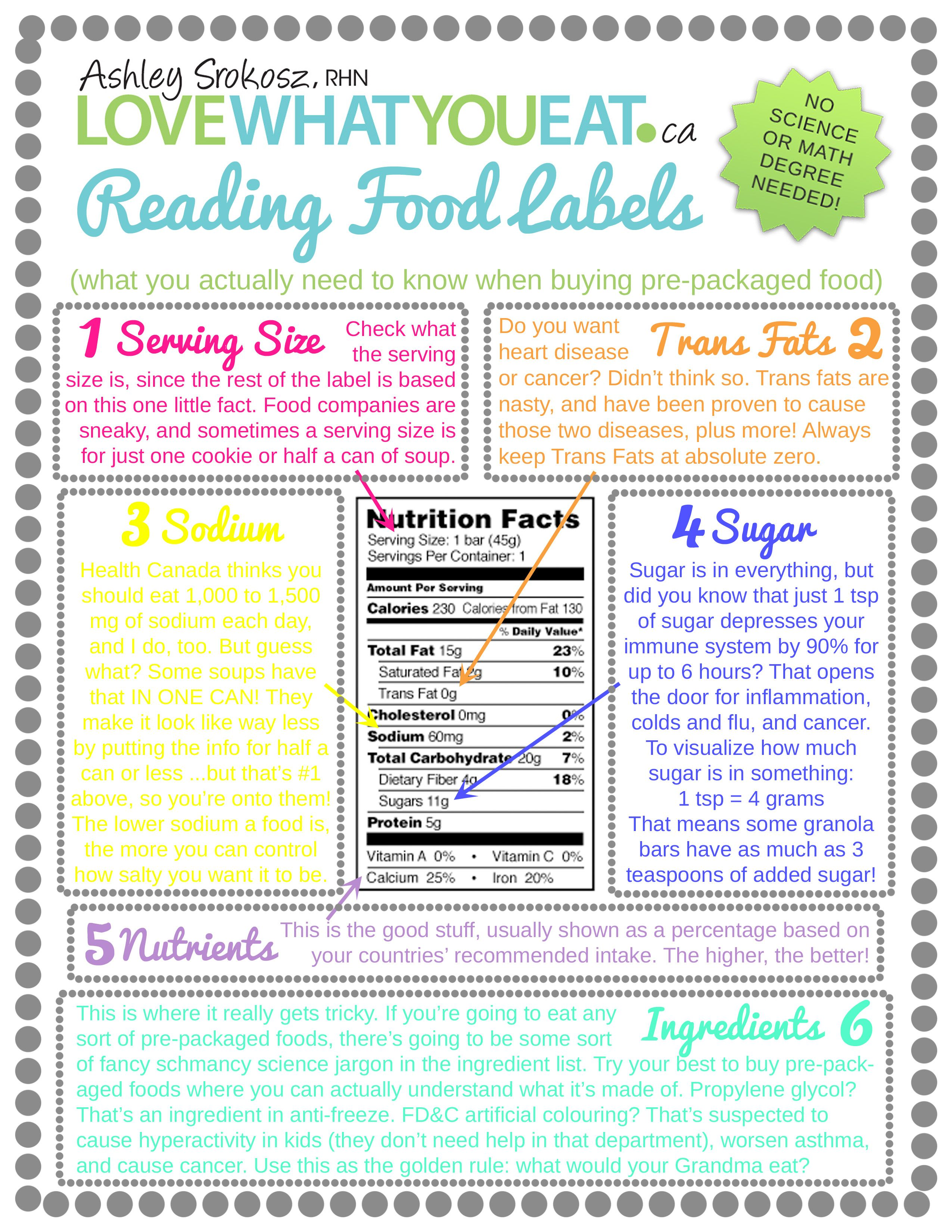 Guide To Reading Food Labels