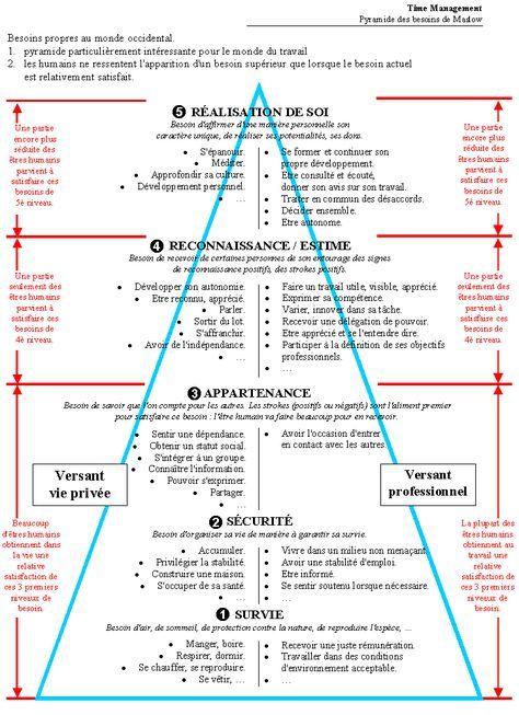 La pyramide des besoins de Maslow \u2013 Psychologue du Travail - bilan energetique maison gratuit