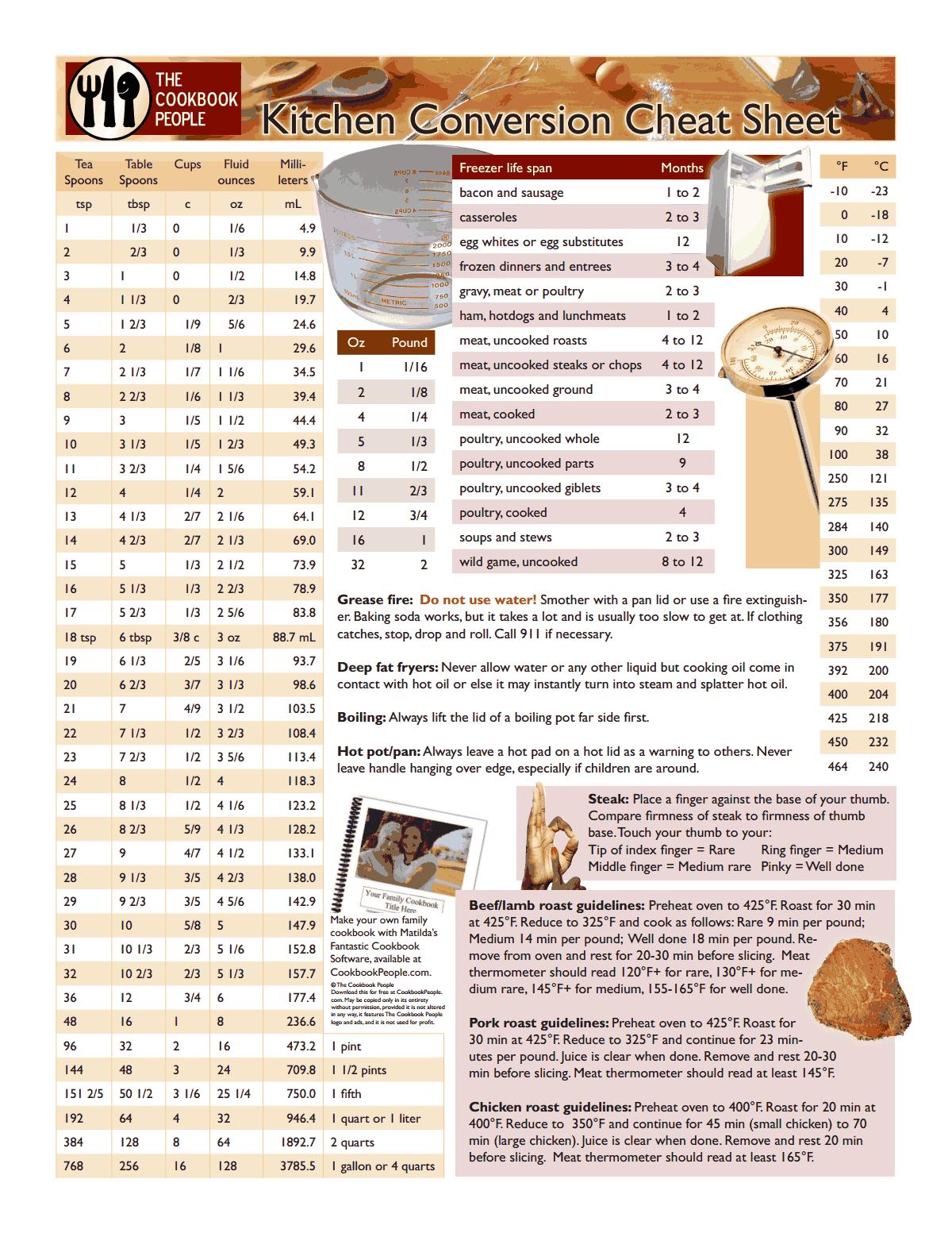 Kitchen Conversion Chart Pdf Conversion Chart Kitchen Kitchen Conversion Cooking Measurements