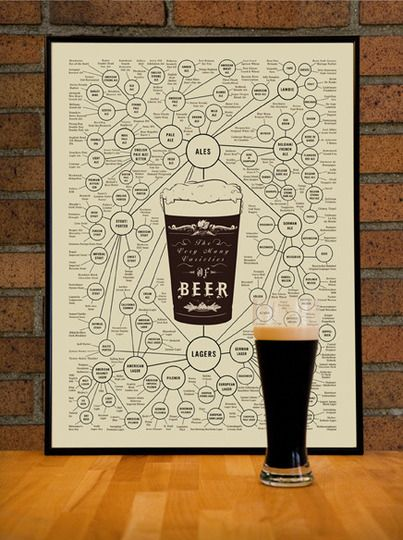 Prints for the Stylish Beer Lover | Birthday gifts, Birthdays and Gift
