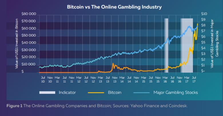 Creative Platform On Blockchain For Gambling Industry Sp8de Ico