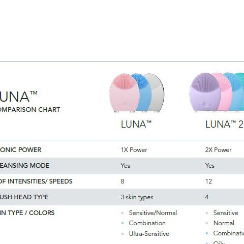 Luna Comparison Chart Combination Skin Foreo Sephora