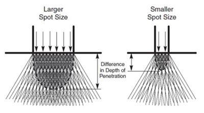 Wiązka lasera LightSheer DUET