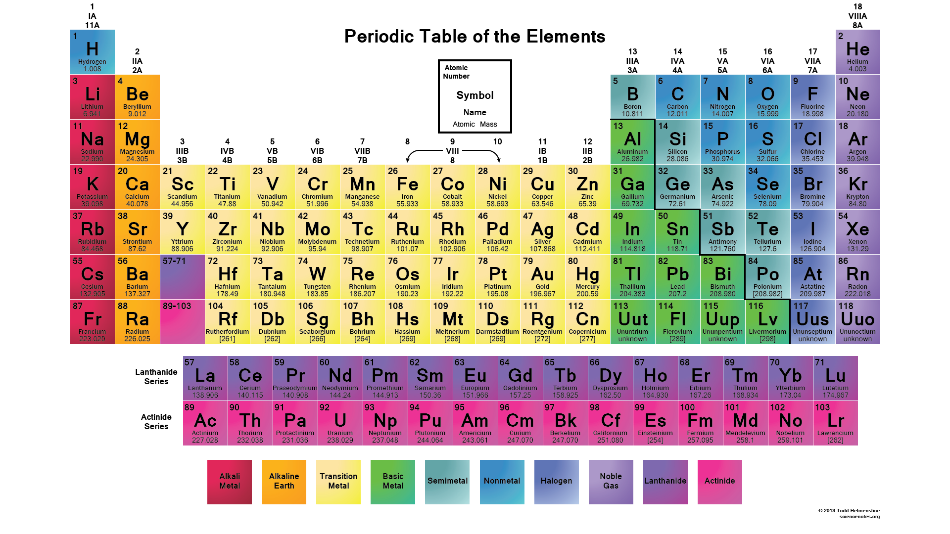 this is a color printable periodic table with element names atomic mass symbols and atomic numbers with black or white background - Periodic Table Symbol Puns