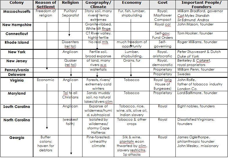 Thirteen colonies chart summary of paul revere pinterest social studies and teacher also rh
