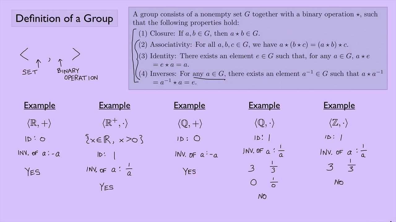 Abstract Algebra 1 Definition Of A Group Algebra 1 Binary Operation Algebra