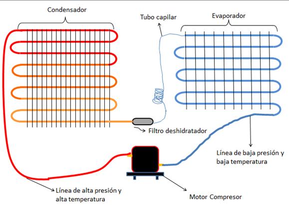 Esquema Electrico De Refrigeracion Buscar Con Google Refrigeration And Air Conditioning Hvac Conditioner